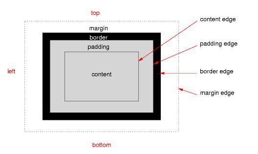 How Well Do You Understand CSS Positioning?